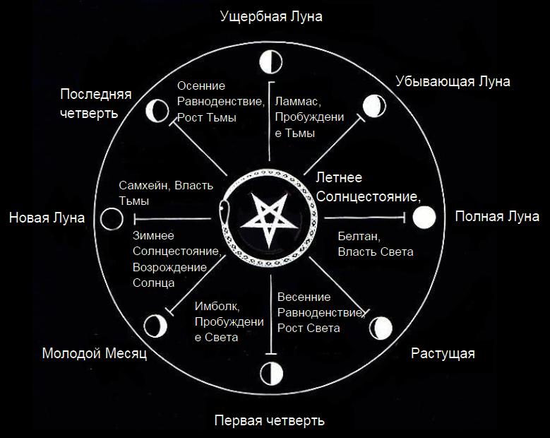 Сатанинские праздники